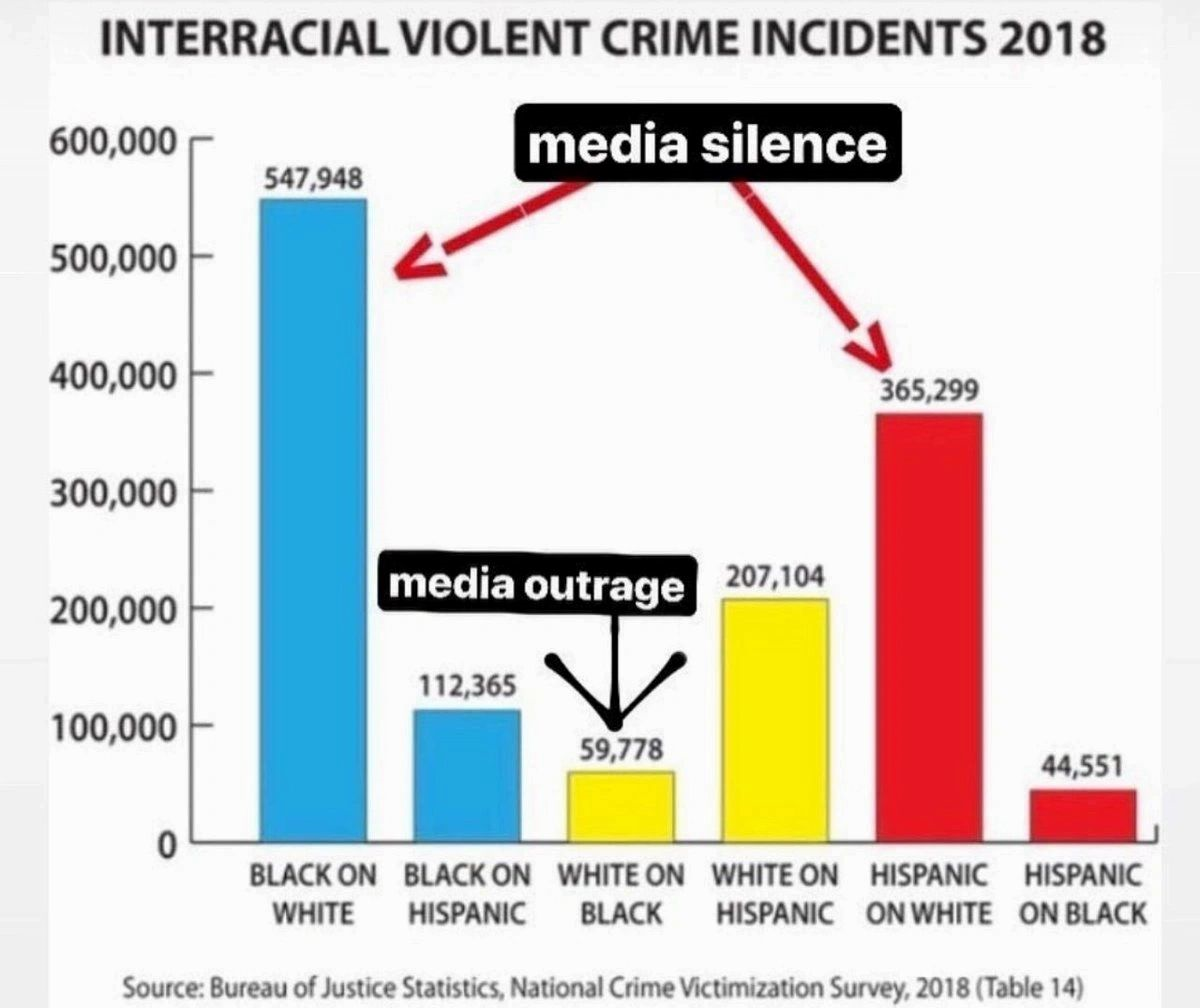 A small representation of crimes and media outrage vs silence