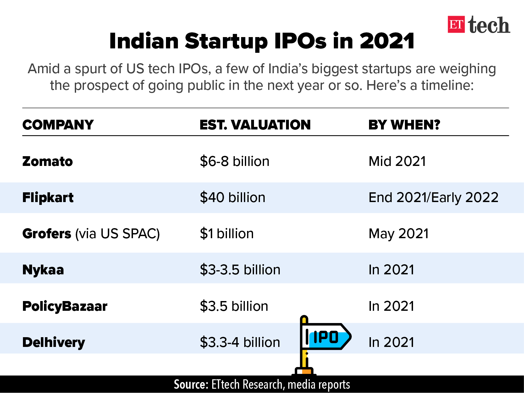 Indian Startup IPOs