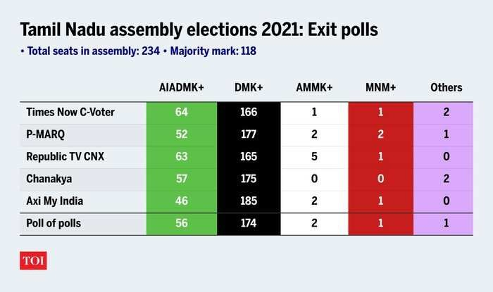 Tamil Nadu Exit Polls 2021: MK Stalin-led DMK predicted to win assembly  election - The Times of India